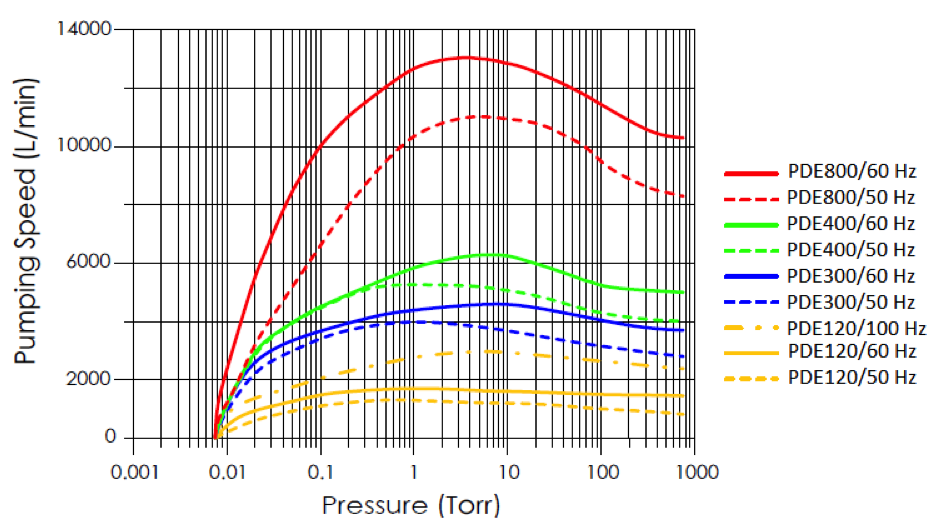 pde-series-pumping-speed-curves.png