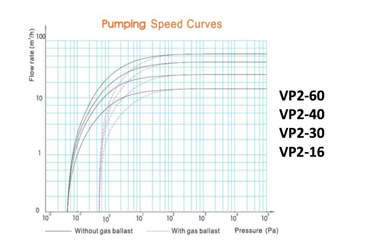 pumping-speed-curve1.png